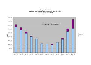 Biomass 2010 Data